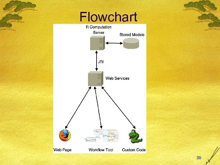 Flowchart 39