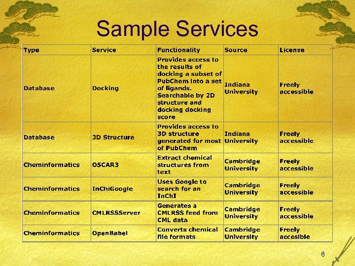 Sample Services 6