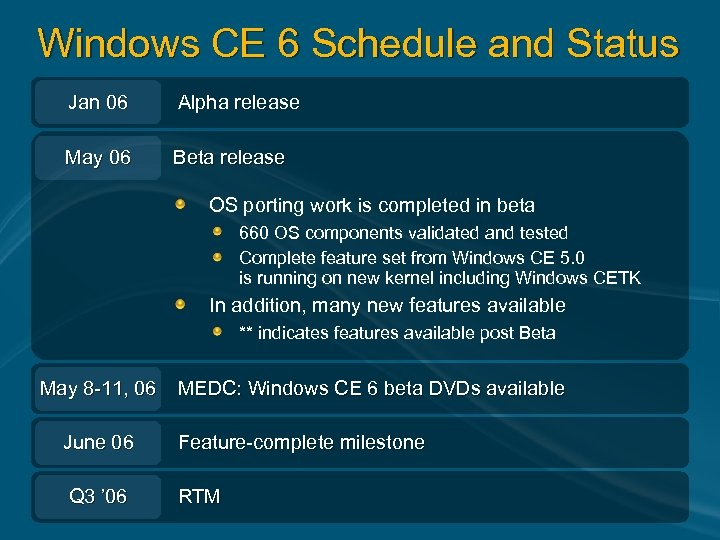 Windows CE 6 Schedule and Status Jan 06 Alpha release May 06 Beta release