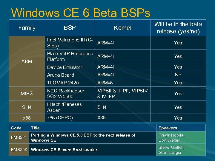Windows CE 6 Beta BSPs Family BSP Kernel Will be in the beta release