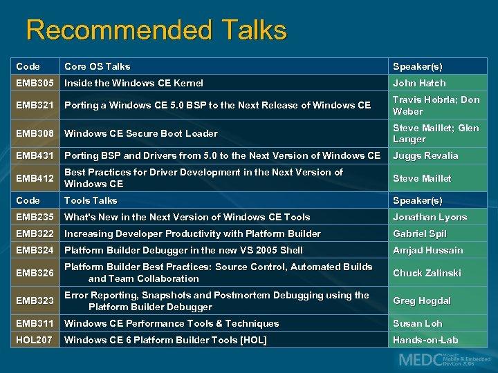 Recommended Talks Code Core OS Talks Speaker(s) EMB 305 Inside the Windows CE Kernel