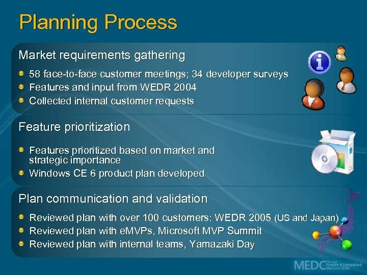 Planning Process Market requirements gathering 58 face-to-face customer meetings; 34 developer surveys Features and