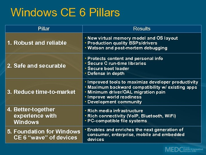 Windows CE 6 Pillars Pillar Results 1. Robust and reliable • New virtual memory