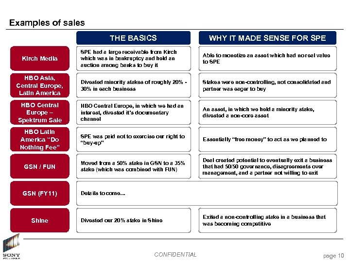 Examples of sales THE BASICS WHY IT MADE SENSE FOR SPE had a large
