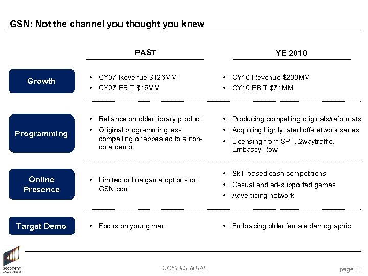 GSN: Not the channel you thought you knew PAST YE 2010 Programming Online Presence
