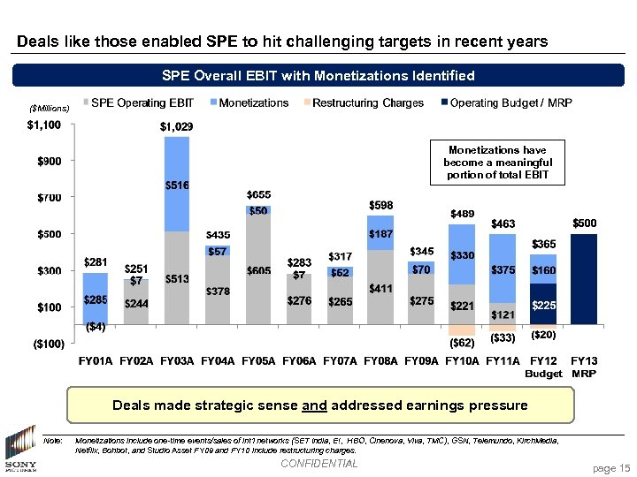 Deals like those enabled SPE to hit challenging targets in recent years SPE Overall
