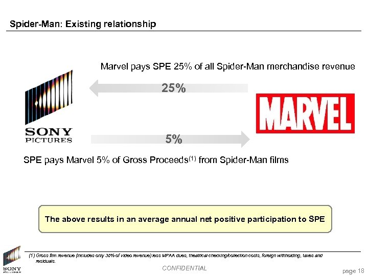Spider-Man: Existing relationship Marvel pays SPE 25% of all Spider-Man merchandise revenue 25% 5%