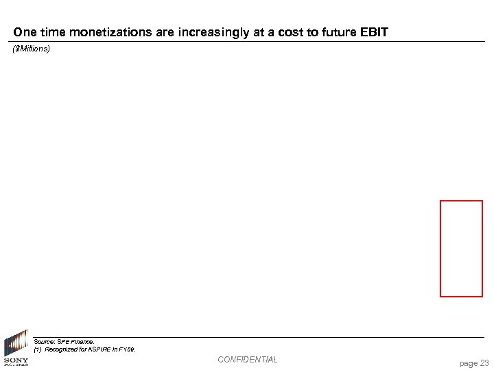 One time monetizations are increasingly at a cost to future EBIT ($Millions) Source: SPE