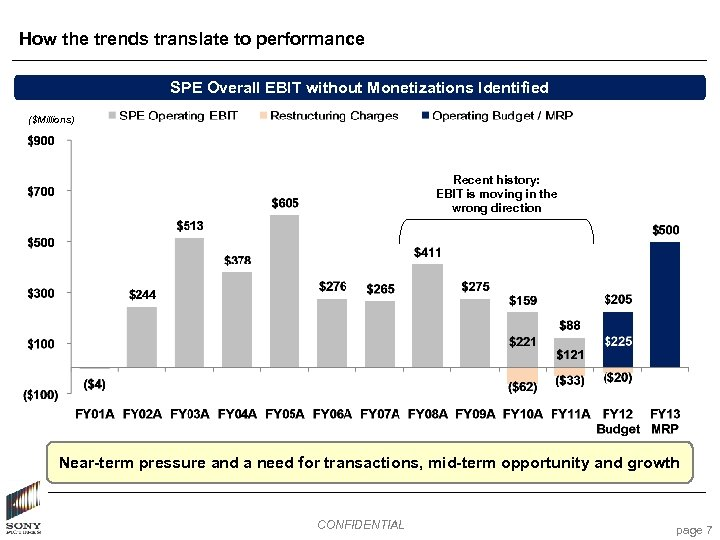 How the trends translate to performance SPE Overall EBIT without Monetizations Identified ($Millions) Recent