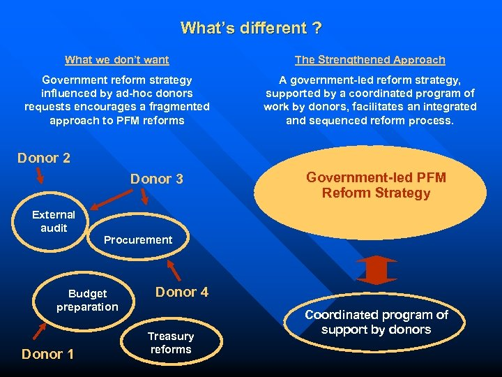 What's different ? What we don't want The Strengthened Approach Government reform strategy influenced