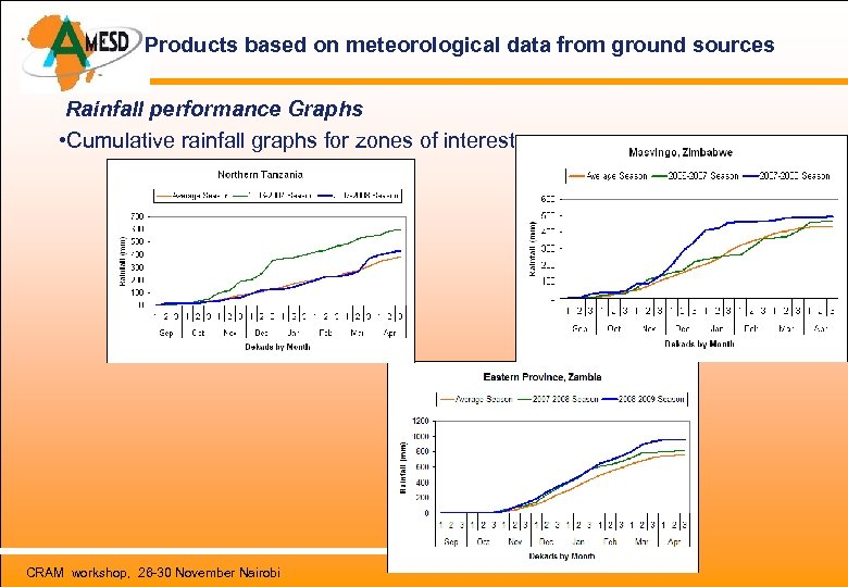 Products based on meteorological data from ground sources Rainfall performance Graphs • Cumulative rainfall