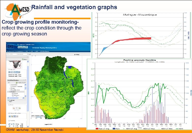 Rainfall and vegetation graphs Crop growing profile monitoringreflect the crop condition through the crop