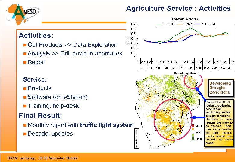 Agriculture Service : Activities: Get Products >> Data Exploration Analysis >> Drill down