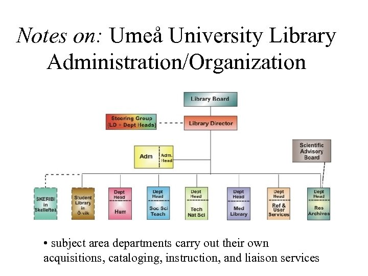 Notes on: Umeå University Library Administration/Organization • subject area departments carry out their own