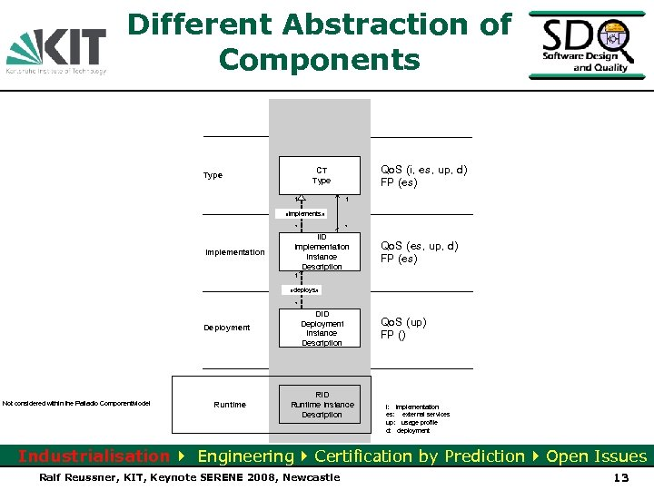 Different Abstraction of Components Qo. S (i, es, up, d) FP (es) CT Type