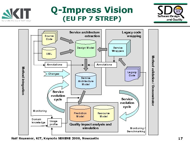 Q-Impress Vision (EU FP 7 STREP) Source Code Service architecture extraction Design Model Service