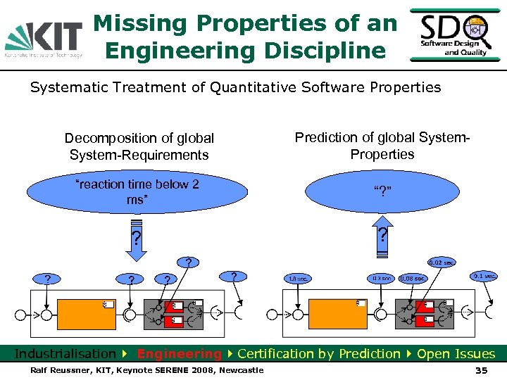Missing Properties of an Engineering Discipline Systematic Treatment of Quantitative Software Properties Decomposition of