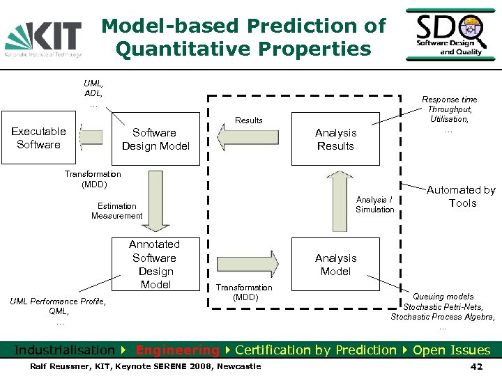 Model-based Prediction of Quantitative Properties UML, ADL, … Response time Throughput, Utilisation, … Results