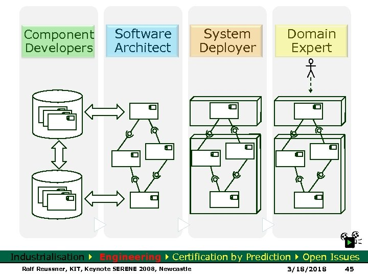 Component Developers Software Architect System Deployer Domain Expert Industrialisation Engineering Certification by Prediction Open