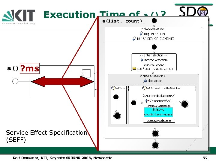 Execution Timecount): of a()? a(list, ? ms 2 ms 3 ms 5 ms Service
