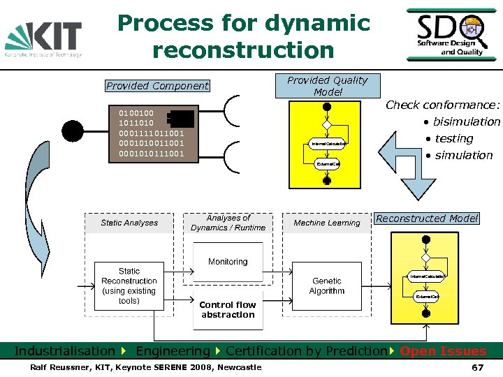 Process for dynamic reconstruction Provided Component 0100100 1011010 0001111011001 0001010111001 Provided Quality Model Internal.