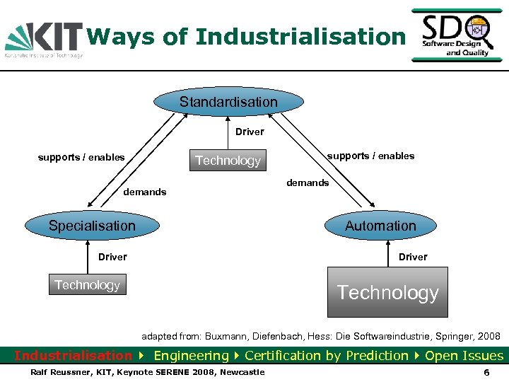 Ways of Industrialisation Standardisation Driver supports / enables Technology demands Specialisation supports / enables
