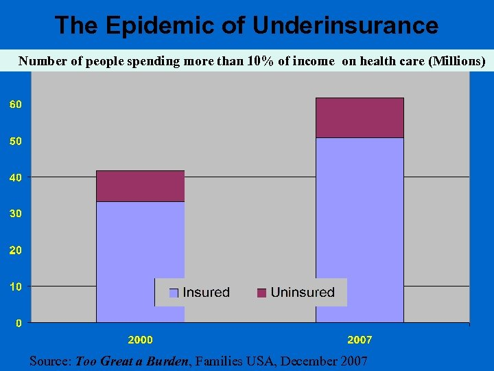 The Epidemic of Underinsurance Number of people spending more than 10% of income on