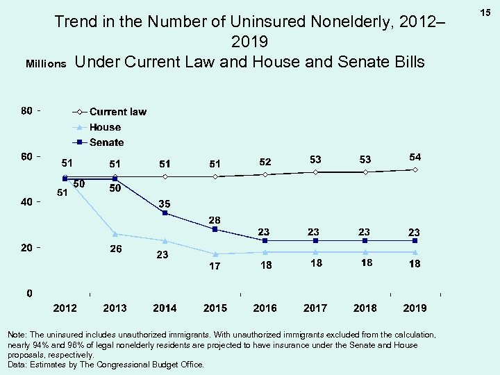 Trend in the Number of Uninsured Nonelderly, 2012– 2019 Millions Under Current Law and