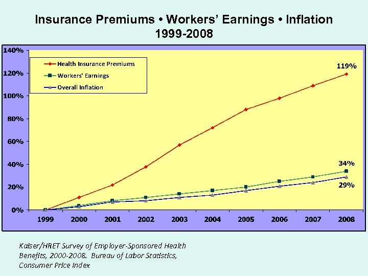 Insurance Premiums • Workers' Earnings • Inflation 1999 -2008 Kaiser/HRET Survey of Employer-Sponsored Health