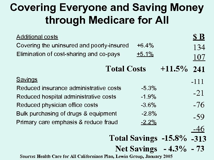 Covering Everyone and Saving Money through Medicare for All Additional costs Covering the uninsured