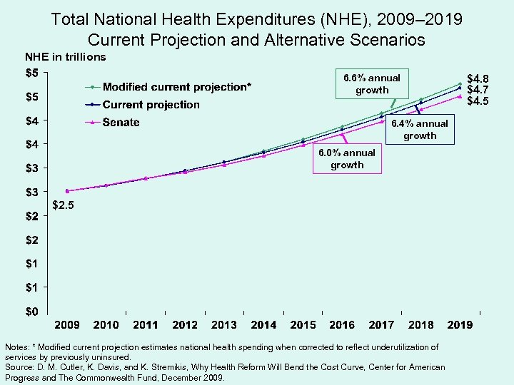 Total National Health Expenditures (NHE), 2009– 2019 Current Projection and Alternative Scenarios NHE in