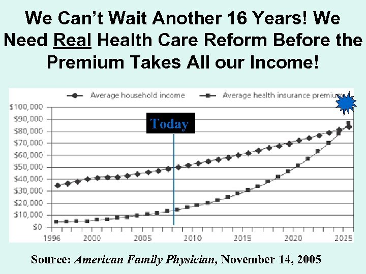 We Can't Wait Another 16 Years! We Need Real Health Care Reform Before the