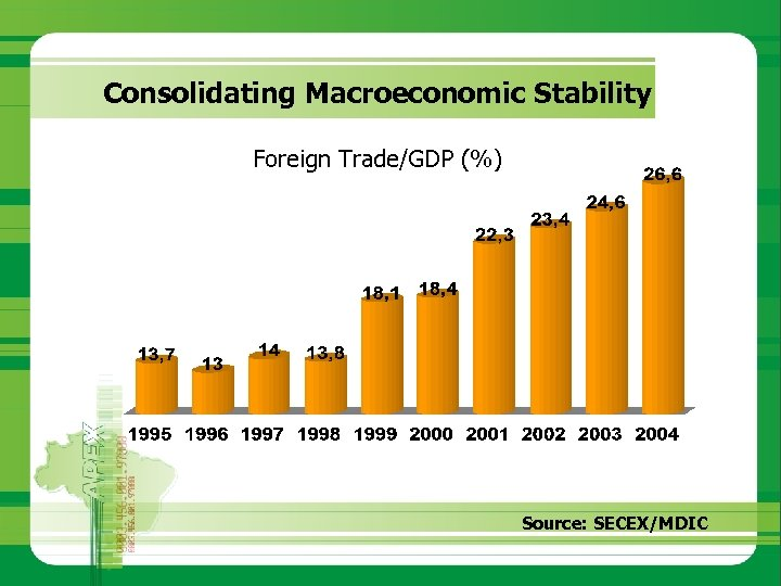 Consolidating Macroeconomic Stability Foreign Trade/GDP (%) Source: SECEX/MDIC