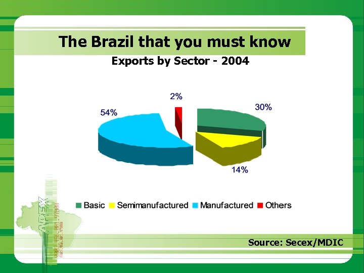 The Brazil that you must know Exports by Sector - 2004 Source: Secex/MDIC
