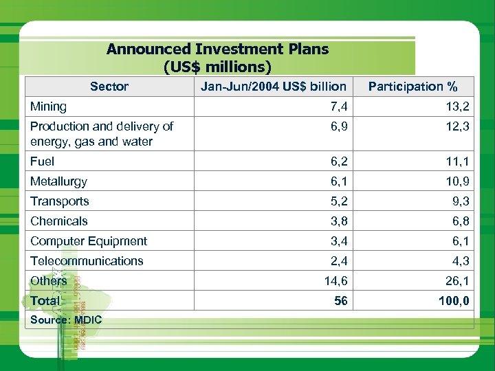 Announced Investment Plans (US$ millions) Sector Jan-Jun/2004 US$ billion Participation % Mining 7, 4
