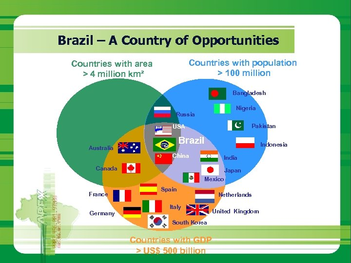 Brazil – A Country of Opportunities Countries with population > 100 million Countries with