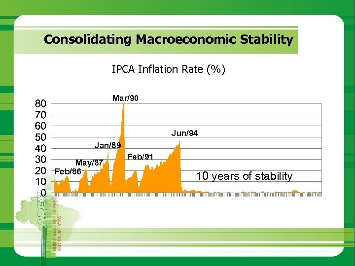 Consolidating Macroeconomic Stability IPCA Inflation Rate (%) Mar/90 Jun/94 Jan/89 May/87 Feb/86 Feb/91 10