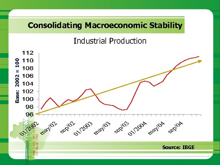 Consolidating Macroeconomic Stability Base: 2002 = 100 Industrial Production Source: IBGE