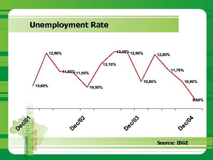 Unemployment Rate Source: IBGE