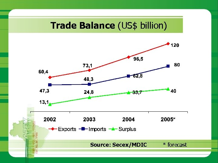 Trade Balance (US$ billion) Source: Secex/MDIC * forecast