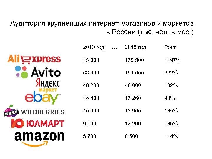 Аудитория крупнейших интернет-магазинов и маркетов в России (тыс. чел. в мес. ) 2013 год