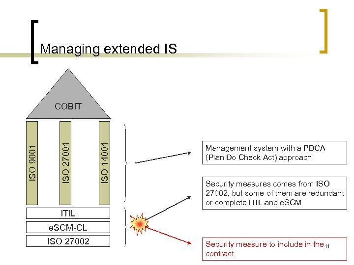 Managing extended IS ISO 14001 ISO 27001 ISO 9001 COBIT Management system with a