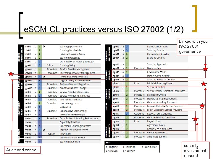 e. SCM-CL practices versus ISO 27002 (1/2) Linked with your ISO 27001 governance Audit