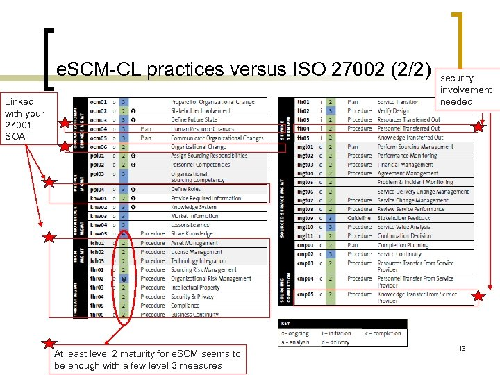 e. SCM-CL practices versus ISO 27002 (2/2) Linked with your 27001 SOA security involvement