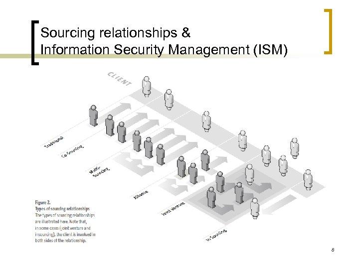 Sourcing relationships & Information Security Management (ISM) 8