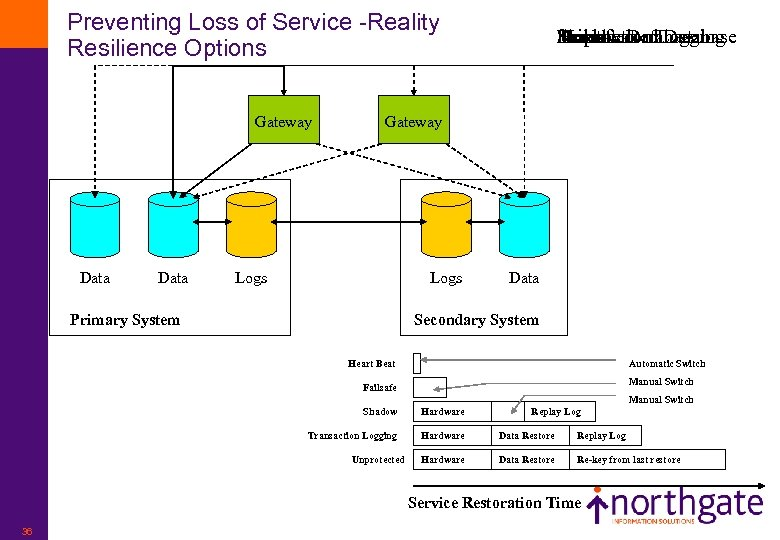 Preventing Loss of Service -Reality Resilience Options Gateway Data Unprotected Failsafe Heartbeat Logging Transaction
