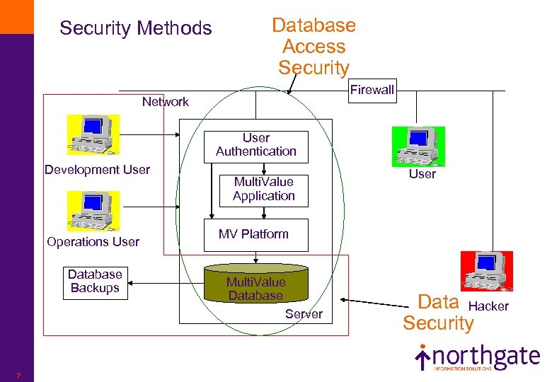 Security Methods Database Access Security Firewall Network User Authentication Development User Operations User Database
