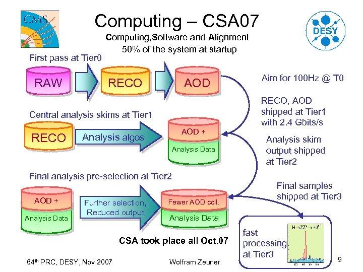 Computing – CSA 07 First pass at Tier 0 RAW Computing, Software and Alignment