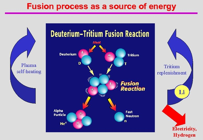 Fusion process as a source of energy Plasma self-heating Tritium replenishment Li Electricity, Hydrogen