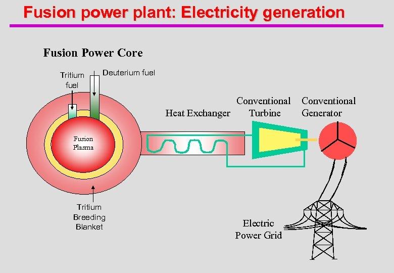 Fusion power plant: Electricity generation Fusion Power Core Tritium fuel Deuterium fuel Conventional Turbine